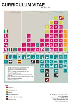 CV visual  http://www.roehampton-online.com/?ref=4231900  #resume #jobs #careers #ideas #tips #jobsearch #cv