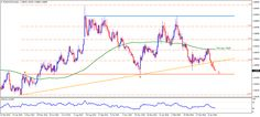 EUR/AUD - Downside Pressure Looms for Euro - http://www.fxnewscall.com/euraud-downside-pressure-looms-for-euro/1938995/