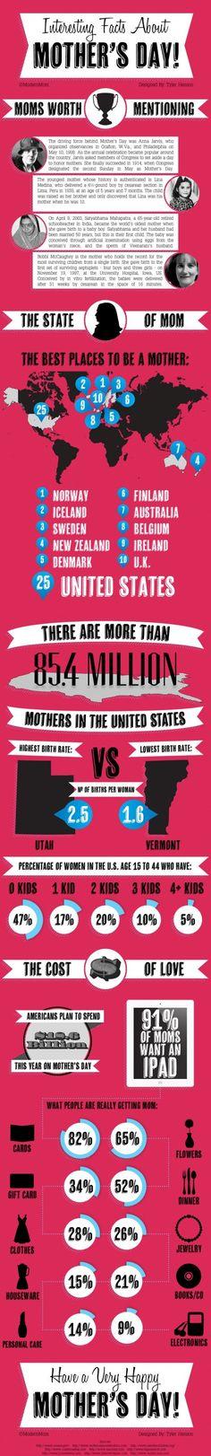Idée cadeau fête des mères original - HAPPY MOTHER'S DAY! Some surprising totals!  Mother's Day in France toda