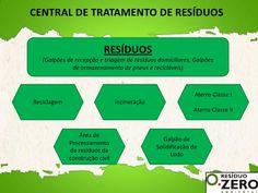 FRANK E SUSTENTABILIDADE: CENTRAL DE TRATAMENTO DE RESÍDUOS