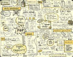 Sketchnotes by Timothy J. Reynolds, via Behance