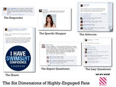 The Six Social Media Engaged Fan Types