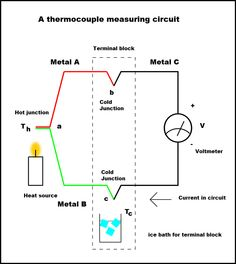 42 best instrumentation images on pinterest engineering a thermocouple is a temperature measuring device consisting of two dissimilar conductors that contact each fandeluxe Image collections
