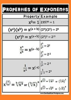 This quick exponent reference, easily slipped into a binder or enlarged to poster-size for a classroom, summarizes the rules of exponents. On the page of the file is a set of simple directions to enlarge the file into a large classroom-sized poster Math Word Walls, Math Homework Help, Math Help, Maths Algebra, Calculus, Math Formulas, Learn Hebrew, Math Words, 8th Grade Math