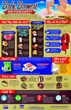 Food Safety Temperature Poster Food Safety Posters CFT