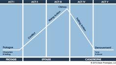 Five Act & Dramatic Structure| Denouement | Plot Diagram