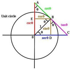 Calculus for Beginners and Artists is an online textbook that provides an overview of Calculus in clear, easy to understand language designed for the non-mathematician. Thank you MIT OpenCourseWare for awesome, free resources and classes! Math Teacher, Math Classroom, Teaching Math, College Teaching, Teacher Quotes, Algebra, Trigonometric Functions, Physics And Mathematics, Math Vocabulary
