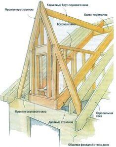 каркас треугольного окна