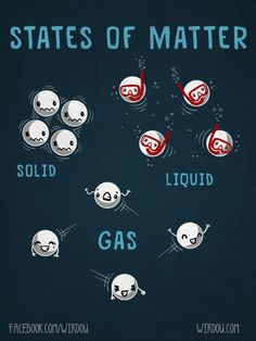 States of Matter                                                                                                                                                     More