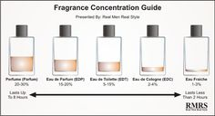 There are wide known four types of perfumes, Perfume, Eau de Perfume, Eau de Toilette and Eau de Cologne. There is also the fifth type, Eau Fraiche. Perfume Hermes, Perfume Diesel, Perfume And Cologne, Mens Perfume, Top 10 Men's Cologne, Best Mens Cologne, Lotions, Aromatherapy, Soaps