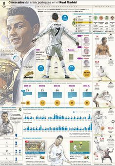 Cristiano Ronaldo: five years in Real Madrid