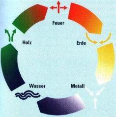 Die Symbolik der Fünf Elemente und Ihre Zuordnungen