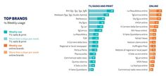 Il Reuters Institute ha pubblicato l'ormai indispensabile Digital News Report 2017. Una ricerca unica nel suo genere che analizza i consumi di notizie in 36 paesi del mondo basandosi su un c…
