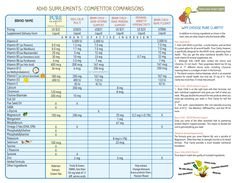 ADHD Supplements Comparison Chart