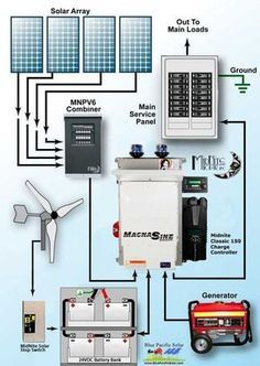 wiring diagram for this mobile off grid solar power system including rh pinterest com off grid solar pv wiring diagram off grid solar power system wiring diagram