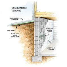 Keep Water Away From the Foundation. (*slope dirt away from house when we do landscaping)