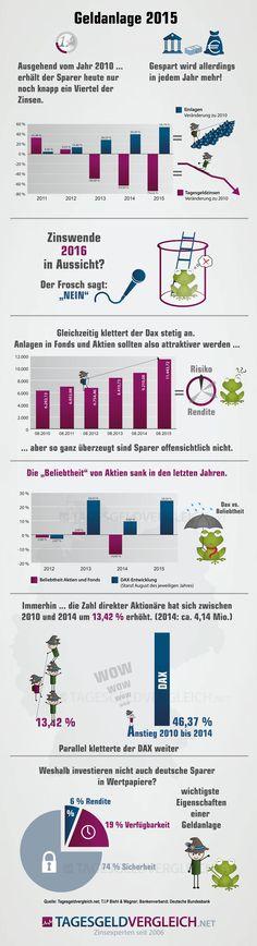 Geldanlage 2015 - Die #Zinsen sinken, die Spareinlagen steigen durch die Decke. Wieso, weshalb, warum? Wir haben nachgeforscht.  #Finanzen #Geld #Anlage #fun