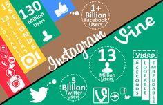 Instagram versus Vine #infographic #socialnetworking #instagram #vine
