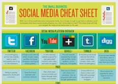 Flowtown Infographic: The Small Business Social Media Cheat Sheet