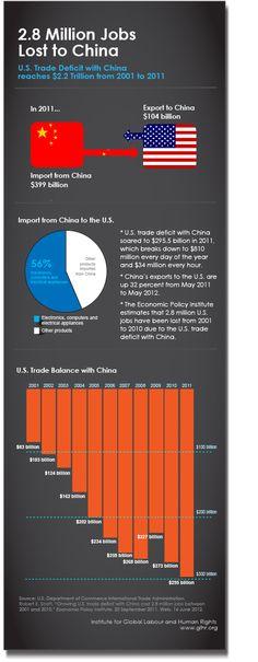 U.S.-China trade infographic