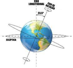 A duração da rotação da Terra é de 23 horas, 56 minutos, 4 segundos e 0,9 décimos, originando a sucessão dos dias e das noites. A velocidade desse movimento é de cerca de 1666 km/h, ou 465 m/s, que é bastante elevada. É interessante observar que, nas áreas próximas à Linha do Equador, a velocidade é maior, pois nessa área o raio terrestre é mais longo. Na cidade de Porto Alegre, por exemplo, a velocidade da rotação terrestre cai para 1450 km/h.