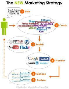 New Marketing Strategy  Siguenos en Twitter: @amddominicana  Inscripciones Gratis en la web: @http://amdrd.com