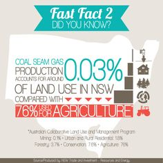 Coal Seam Gas production accounts for just 0.003% of land use in NSW. Find out more on the NSW Coal Seam Gas website www.csg.nsw.gov.au