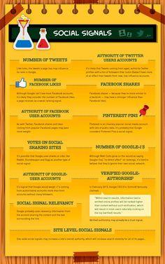 200 factores de Google Seo: Social Signals Factors (7/10)