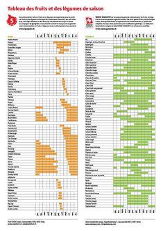Fruits et légumes de saison : le calendrier Suisse