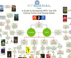 LOVE THIS.  I will explore it for hours!  SF Signal has created The Top 100 SciFi & Fantasy Books Flowchart, a decision tree flowchart for NPR's list of the top 100 books.  They have a high-resolution printable version available too.