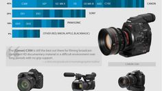 PBS's POV, the longest-running showcase of documentary films on TV, asked working documentarians about the tools and equipment they used in their projects. Continue on to check out an infographic -- a comprehensive equipment list of the cameras, lenses, microphones, and post-production software (and more) used by the pros.