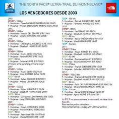 ULTRA TRAIL MONT BLANC 2013: Historia 2003-2012. Favoritos 2013 y costes de la carrera