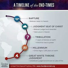 A Timeline of the End Times