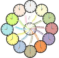 Learning how to read a clock with mind maps. -- Philippe Packu a true superstar of mind mapping