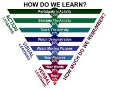 Life of an Educator: The 21st century classroom...