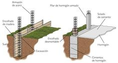 CIMIENTO. Es la parte de una estructura que normalmente se encuentra debajo del nivel de la tierra y ésta se encarga de distribuir el peso de toda la estructura al suelo o a demás soportes.