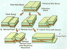 Types of faults - know these for structural geology