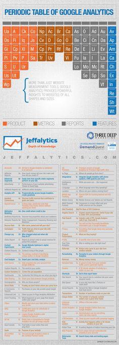 Infographic: The Periodic Table Of Google Analytics