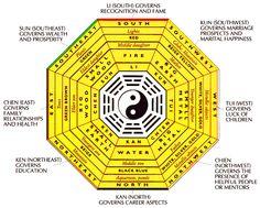 """Feng Shui (pronounced """"Fung Schway"""") The Ba-Gua chart"""