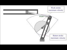 Quick return mechanism - YouTube