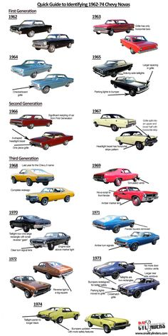 The iconic Chevrolet modelwe're umbrella-labeling as the Novawas technically the Chevy II for its first seven years, with the Nova name included only on the vehicle line's top trim pa…