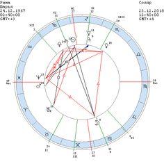 Астрологический прогноз на год