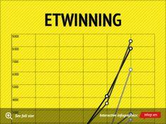 Infographic: eTwinning -