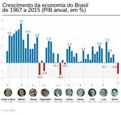 Economia brasileira encolhe 3,8% em 2015, pior resultado em 25 anos - Notícias - UOL Economia