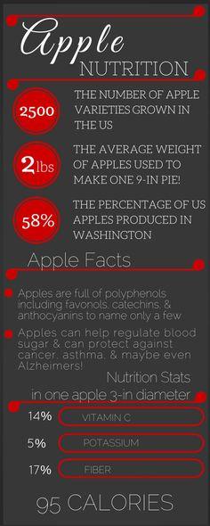 Apple Nutrition via katheats
