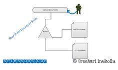 Hi, Today we are going to see How to Create Content organizer rules to route documents in SharePoint 2013. Creating rules to route documents for save the uploading document into a specific location in SharePoint site. To redirect incoming records to a folder within a document library, use the content organizer feature of SharePoint Server to configure routing rules to manage the redirects.