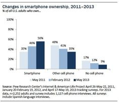 Smartphone ownership reaches critical mass in the U.S.