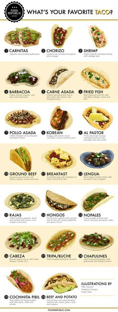 So many tacos, so little time. We've asked our resident artists to illustrate 20 of the most classic tacos for your reading and salivating pleasure. I Love Food, Good Food, Yummy Food, Mexican Dishes, Mexican Food Recipes, Ground Beef Breakfast, Chicken Breakfast, Breakfast Ideas, Comida Latina