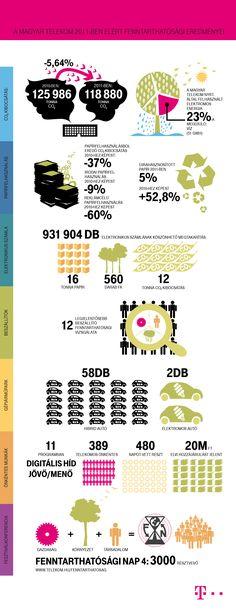 fenntarthatosagi_infografika_2011.jpg (JPEG Image, 2244×5832 pixels) - Scaled (11%)