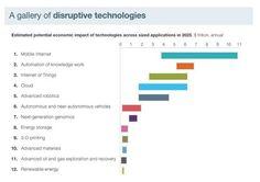 ¿Cuál es el impacto real de las tecnologías disruptivas en la economía?
